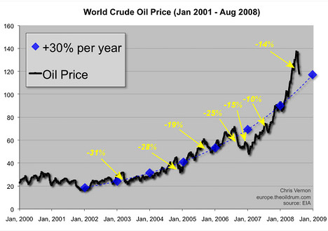 world crude oil prices are going up at about 30% a year.
