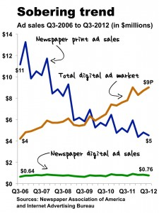 q3 2012 newspaper sales.pptx 3